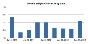LM Weight Chart