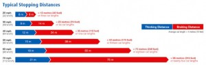 Stopping-Distances-723x230